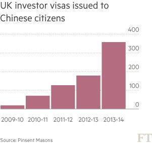 2014年获得英国投资者签证中国公民人数翻一番